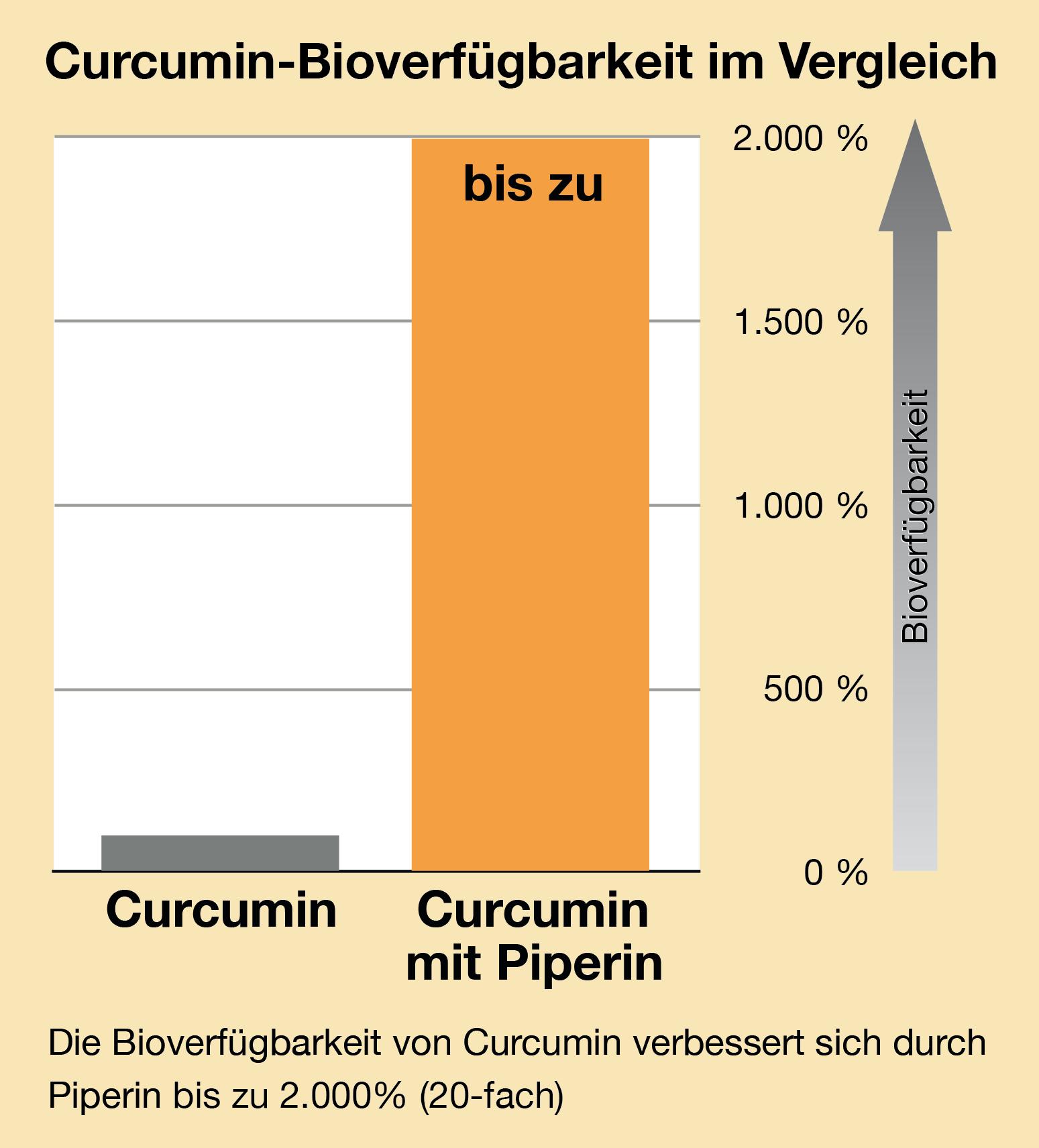 curcumim-vergleich